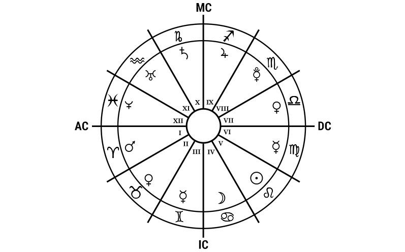 Sternzeichen Häusersystem