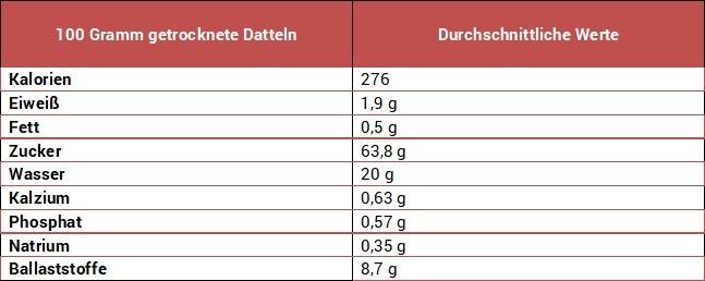 Inhaltsstoffe von Datteln